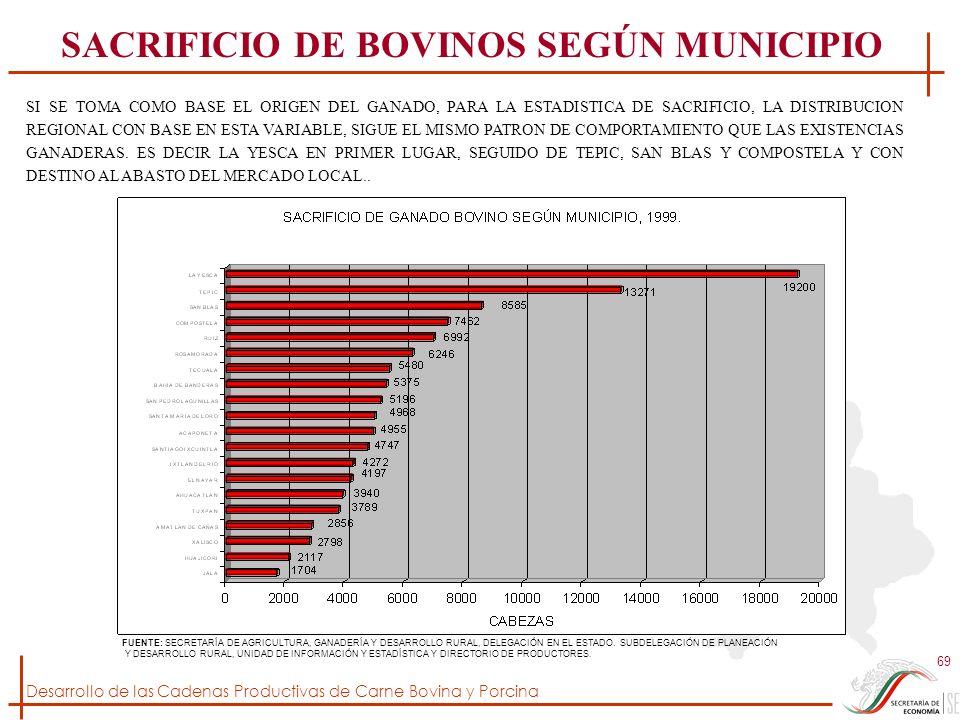 Desarrollo de las Cadenas Productivas de Carne Bovina y Porcina 69 FUENTE: SECRETARÍA DE AGRICULTURA, GANADERÍA Y DESARROLLO RURAL, DELEGACIÓN EN EL E