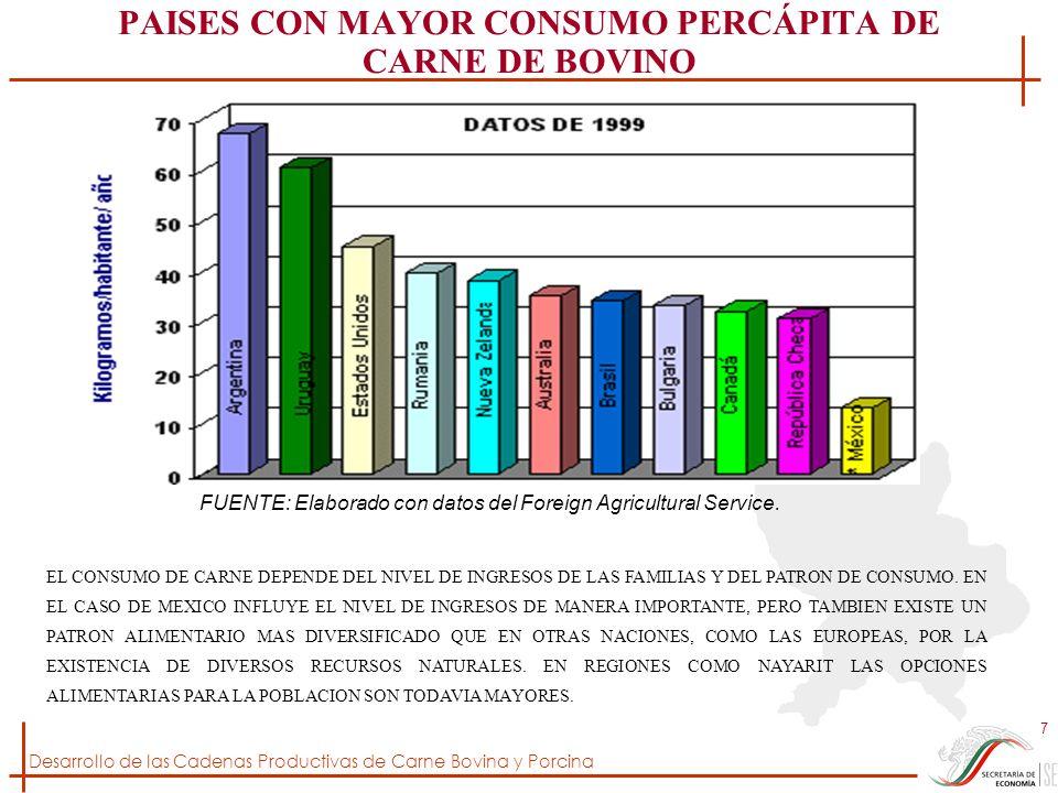 Desarrollo de las Cadenas Productivas de Carne Bovina y Porcina 28 JALISCO Y VERACRUZ PRINCIPALES PRODUCTORES DE CARNE DE BOVINO LOS ESTADOS DE JALISCO Y VERACRUZ SE HAN MANTENIDO ENTRE LOS PRIMEROS ESTADOS PRODUCTORES DE CARNE DEL PAÍS, SIN EMBARGO, JALISCO HA ALCANZADO UNA EFICIENCIA MAYOR QUE OTROS ESTADOS, DEBIDO AL SISTEMA DE MANEJO MÁS INTENSIVO.