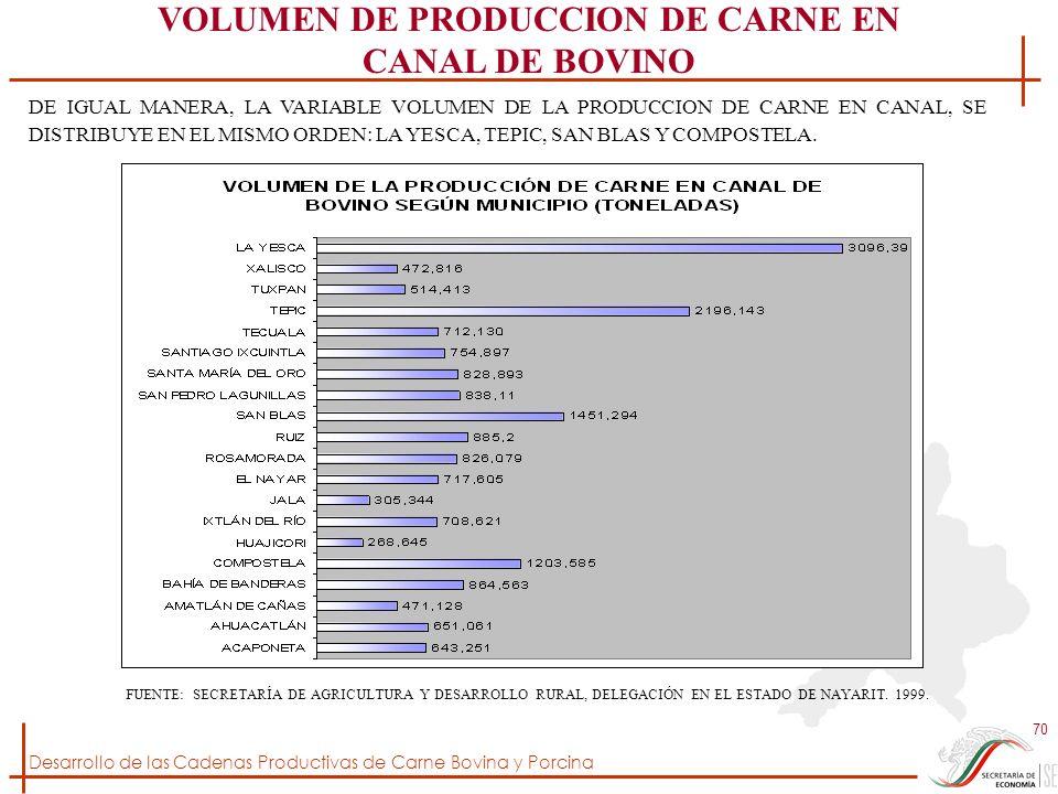Desarrollo de las Cadenas Productivas de Carne Bovina y Porcina 70 FUENTE: SECRETARÍA DE AGRICULTURA Y DESARROLLO RURAL, DELEGACIÓN EN EL ESTADO DE NA
