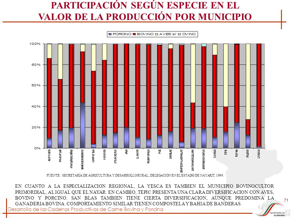 Desarrollo de las Cadenas Productivas de Carne Bovina y Porcina 71 PARTICIPACIÓN SEGÚN ESPECIE EN EL VALOR DE LA PRODUCCIÓN POR MUNICIPIO FUENTE: SECR