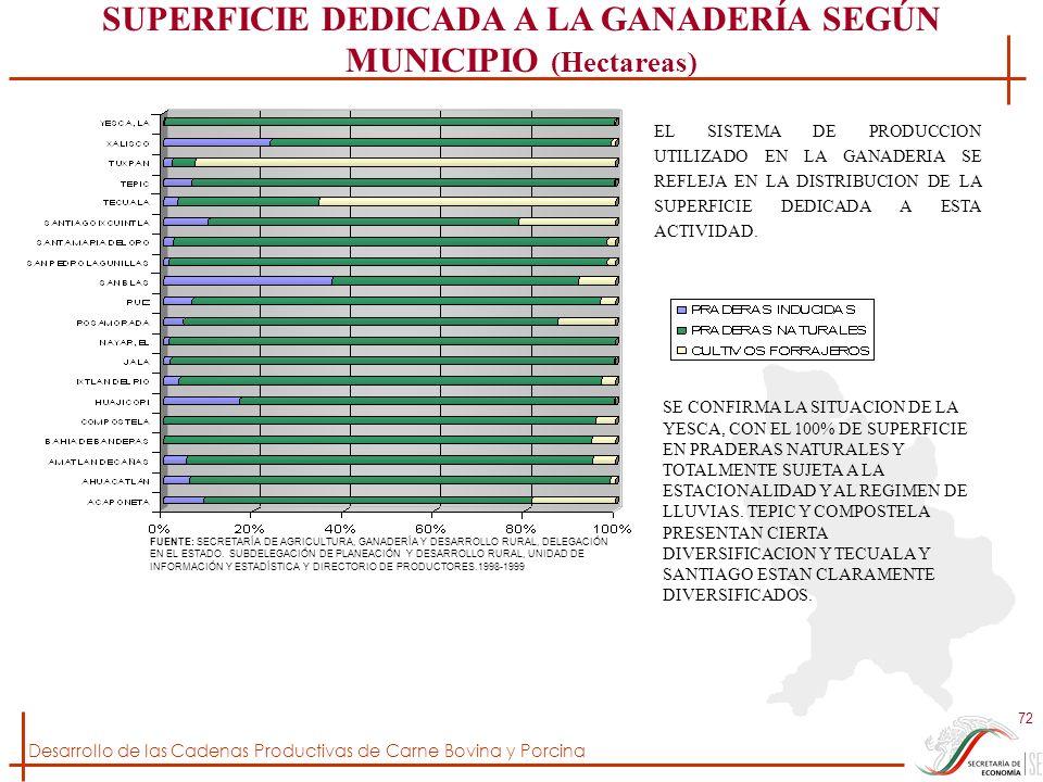 Desarrollo de las Cadenas Productivas de Carne Bovina y Porcina 72 FUENTE: SECRETARÍA DE AGRICULTURA, GANADERÍA Y DESARROLLO RURAL, DELEGACIÓN EN EL E