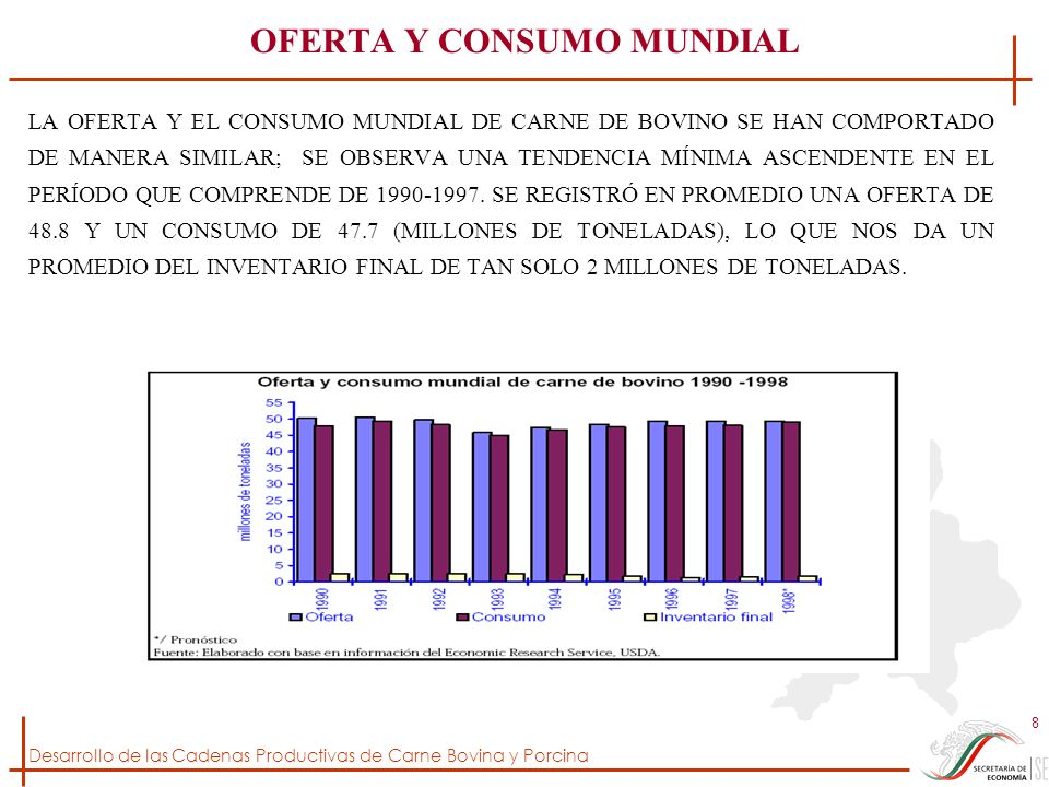 Desarrollo de las Cadenas Productivas de Carne Bovina y Porcina 59 EVOLUCIÓN DEL NÚMERO DE CABEZAS DE GANADO BOVINO PARA CARNE EN NAYARIT Fuente: Elaborado con datos del Sistema de Información y Estadística Agroalimentaria y Pesquera (SIAP), SAGARPA, SE OBSERVA QUE A PARTIR DE 1996, EL NÚMERO DE CABEZAS DE GANADO BOVINO AUMENTA DE MANERA NOTABLE.