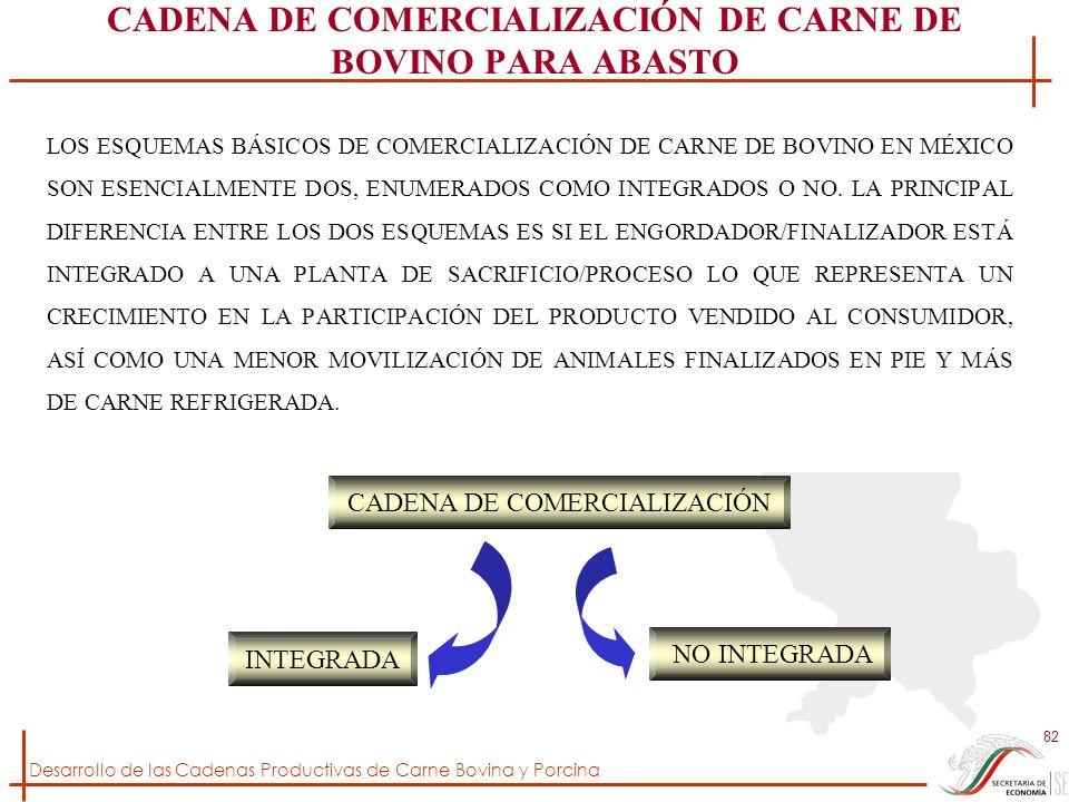 Desarrollo de las Cadenas Productivas de Carne Bovina y Porcina 82 CADENA DE COMERCIALIZACIÓN DE CARNE DE BOVINO PARA ABASTO LOS ESQUEMAS BÁSICOS DE C