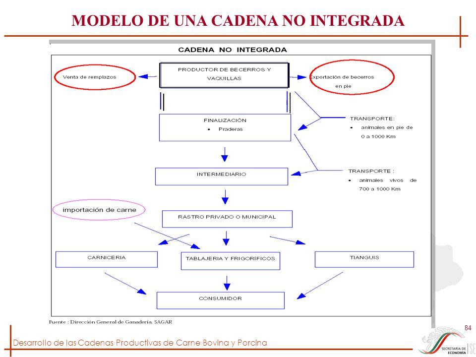 Desarrollo de las Cadenas Productivas de Carne Bovina y Porcina 84 MODELO DE UNA CADENA NO INTEGRADA