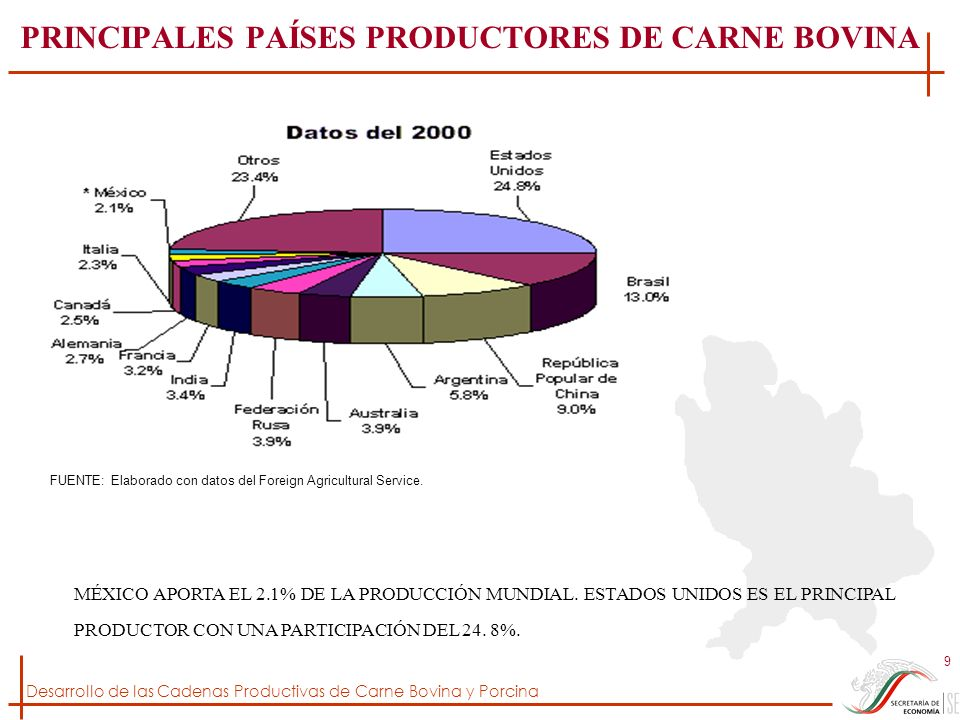 Desarrollo de las Cadenas Productivas de Carne Bovina y Porcina 9 PRINCIPALES PAÍSES PRODUCTORES DE CARNE BOVINA FUENTE: Elaborado con datos del Forei