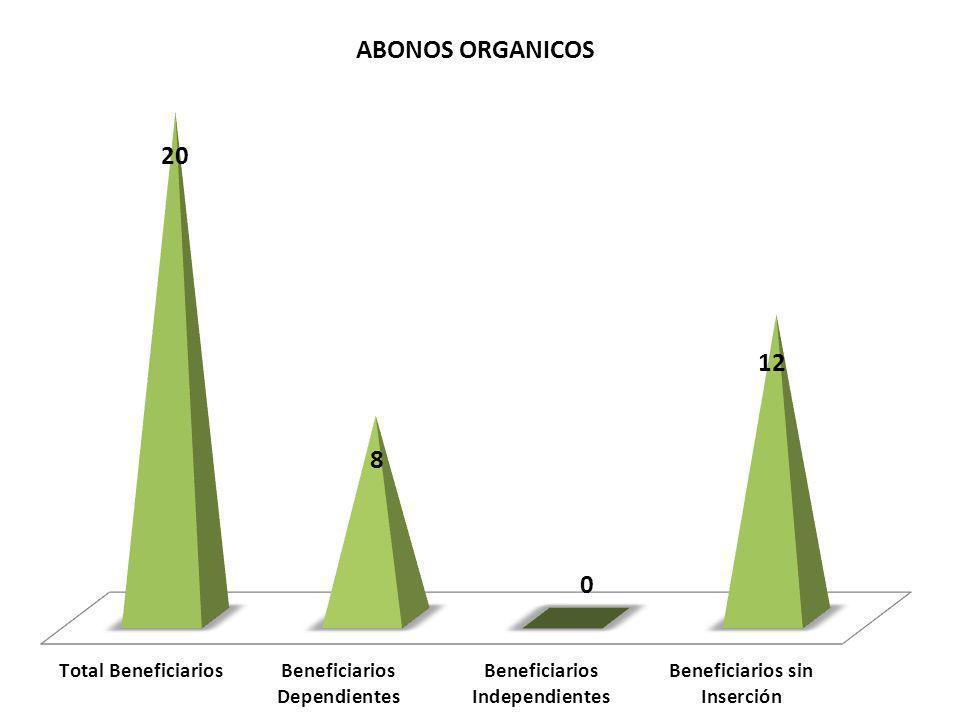 AVENDAÑO QUISPE NELSON YASMANI Beneficiarios que se agruparon con el objetivo de producir Abono Orgánico para satisfacer la demanda en la zona de Lurigancho y en corto tiempo conformar una pequeña empresa dedicada a la producción de Abono Orgánico de calidad CURO UCEDA, LOURDES OLIVARES SALINAS LESLIE CASAS CASTILLO, SUSANA POMAHUACRE PRADO ALFREDO CARDENAS PARIONA, JUSTINA PAULINA CCANTO PAYTAN, JULIO CESAR MALO BARRERA, RICARDO Nombres de Beneficiarios que se agruparon con miras conformar una pequeña empresa de Abonos Orgánicos