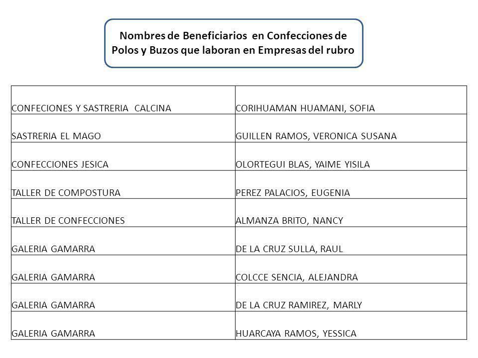 CONFECIONES Y SASTRERIA CALCINACORIHUAMAN HUAMANI, SOFIA SASTRERIA EL MAGOGUILLEN RAMOS, VERONICA SUSANA CONFECCIONES JESICAOLORTEGUI BLAS, YAIME YISILA TALLER DE COMPOSTURAPEREZ PALACIOS, EUGENIA TALLER DE CONFECCIONESALMANZA BRITO, NANCY GALERIA GAMARRADE LA CRUZ SULLA, RAUL GALERIA GAMARRACOLCCE SENCIA, ALEJANDRA GALERIA GAMARRADE LA CRUZ RAMIREZ, MARLY GALERIA GAMARRAHUARCAYA RAMOS, YESSICA Nombres de Beneficiarios en Confecciones de Polos y Buzos que laboran en Empresas del rubro