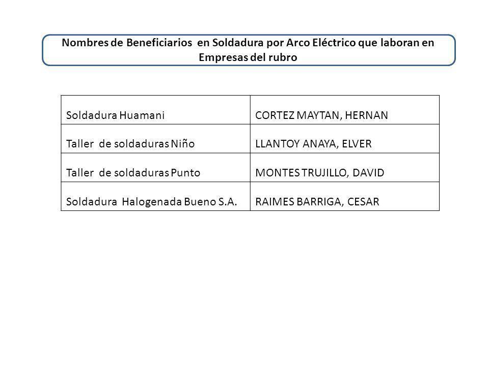 Soldadura HuamaniCORTEZ MAYTAN, HERNAN Taller de soldaduras NiñoLLANTOY ANAYA, ELVER Taller de soldaduras PuntoMONTES TRUJILLO, DAVID Soldadura Halogenada Bueno S.A.RAIMES BARRIGA, CESAR Nombres de Beneficiarios en Soldadura por Arco Eléctrico que laboran en Empresas del rubro