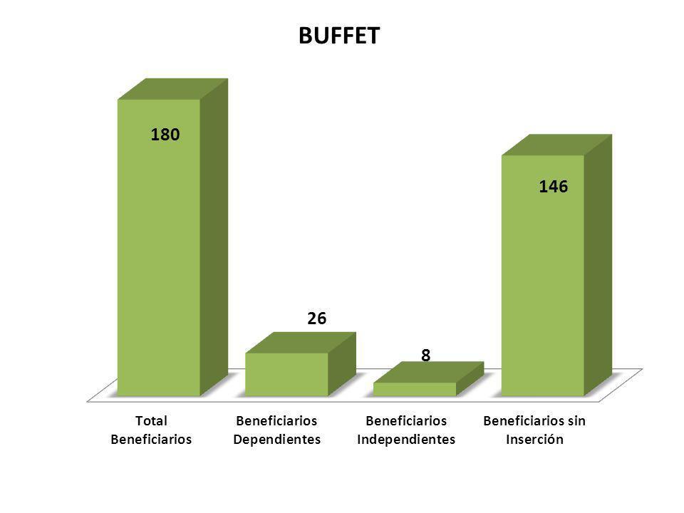 BARZOLA SERRANO, LUIS ALBERTO Beneficiarios agrupardos para de brindar el servicio de Buffet para satisfacer la demanda en la zona de Lurigancho y en corto tiempo conformar una pequeña empresa dedicada al Buffet de calidad CAMPOS ALIAGA CYNTHYA KELY GONZALES GARCIA, CARMEN IQUIRA VASQUEZ, CARITO LORA CUMPA, MARIA JUSTINA SAJAMI RIOS, MARELI ARRIETA QUIQUIA, JACQUELINE Beneficiarios agrupardos para de brindar el servicio de Buffet para satisfacer la demanda en la zona de Lurigancho y en corto tiempo conformar una pequeña empresa dedicada al Buffet de calidad CALERO CAPCHA, DORA IZAGUIRRE NORIEGA, SUSANA CHAVEZ JAVIER, PATRICIA Beneficiarios agrupardos para de brindar el servicio de Buffet para satisfacer la demanda en la zona de Lurigancho y en corto tiempo conformar una pequeña empresa dedicada al Buffet de calidad CUYA CLEMENTE, NOEMI GUERRA JIMENEZ, NATHALY HUILCA BENDEZU, NATALI LLANTOY QUISPE, ELIZABETH CHUCO PANDURO, FELICITA GOMEZ LLANOS, MARTHA Beneficiarios agrupardos para de brindar el servicio de Buffet para satisfacer la demanda en la zona de Lurigancho y en corto tiempo conformar una pequeña empresa dedicada al Buffet de calidad GOMEZ LLANOS, NOEMI HILARIO JERI, YONANY JUDITH HUAMANCIZA FLORES, VANESA SOLANO PALACIOS, DELCI VICTORIA PARCO CONGORA, BERTHA LUJAN BONIFACIO, NORY MELISA Beneficiarios agrupardos para de brindar el servicio de Buffet para satisfacer la demanda en la zona de Lurigancho y en corto tiempo conformar una pequeña empresa dedicada al Buffet de calidad GUTIERREZ SILVA, DIEGO PALACIOS CASTILLO, JESUS ANTONIO ROJAS CARHUACHIN, ISABEL RICALDI SANTOS, YOLANDA SUSANA Nombres de Beneficiarios que se agruparon con miras conformar una pequeña empresa de Buffet
