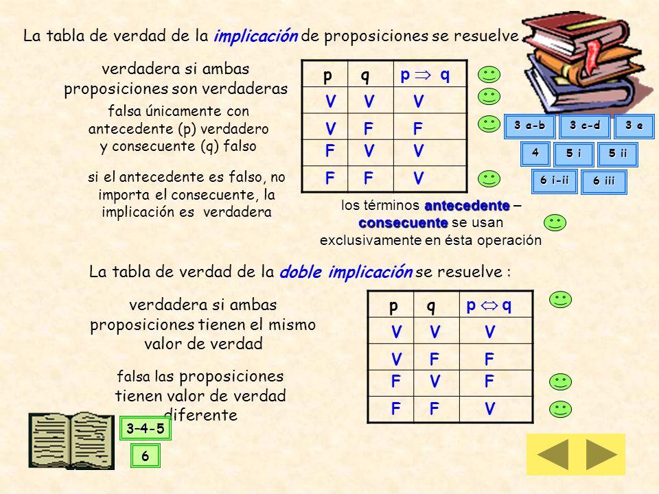 La tabla de verdad de la disyunción de proposiciones se resuelve p q p q V V VV V FV V FF F F verdadera a si alguna o ambas proposiciones son verdader