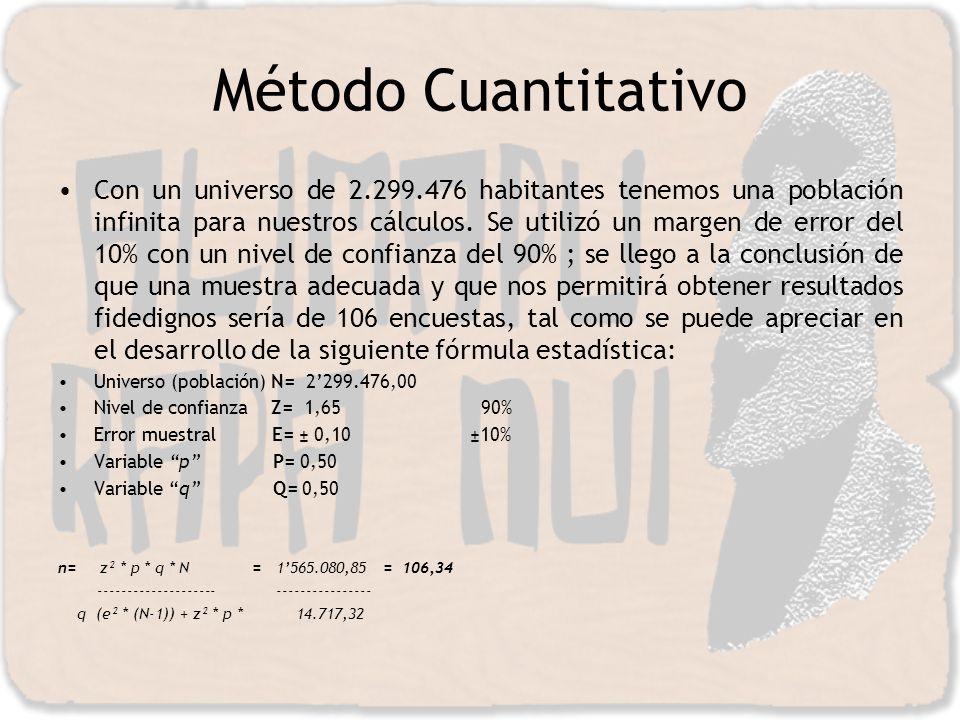 Método Cuantitativo Con un universo de 2.299.476 habitantes tenemos una población infinita para nuestros cálculos. Se utilizó un margen de error del 1