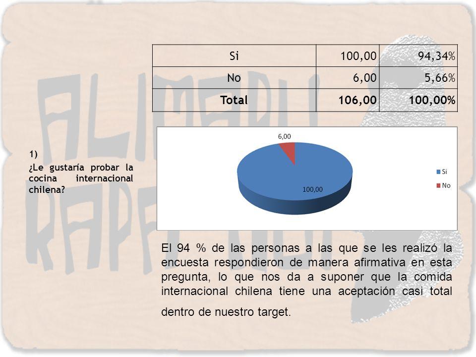 1) ¿Le gustaría probar la cocina internacional chilena? El 94 % de las personas a las que se les realizó la encuesta respondieron de manera afirmativa