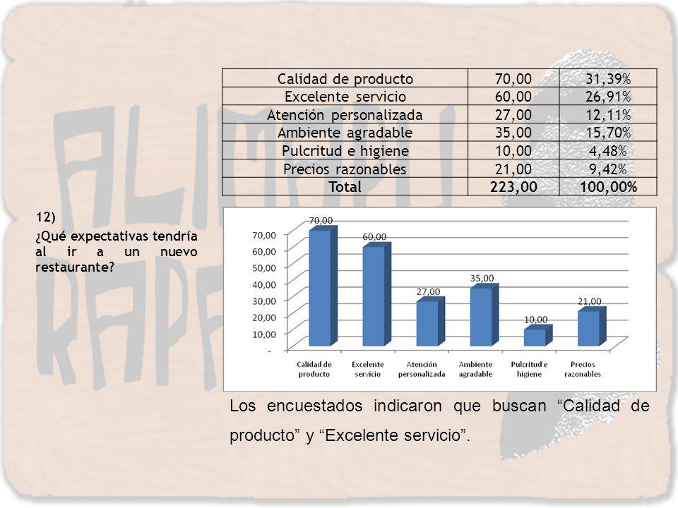 12) ¿Qué expectativas tendría al ir a un nuevo restaurante? Calidad de producto70,0031,39% Excelente servicio60,0026,91% Atención personalizada27,0012