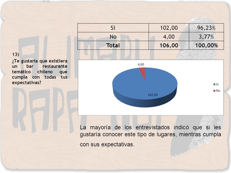 13) ¿Te gustaría que existiera un bar restaurante temático chileno que cumpla con todas tus expectativas? Si102,0096,23% No4,003,77% Total106,00100,00