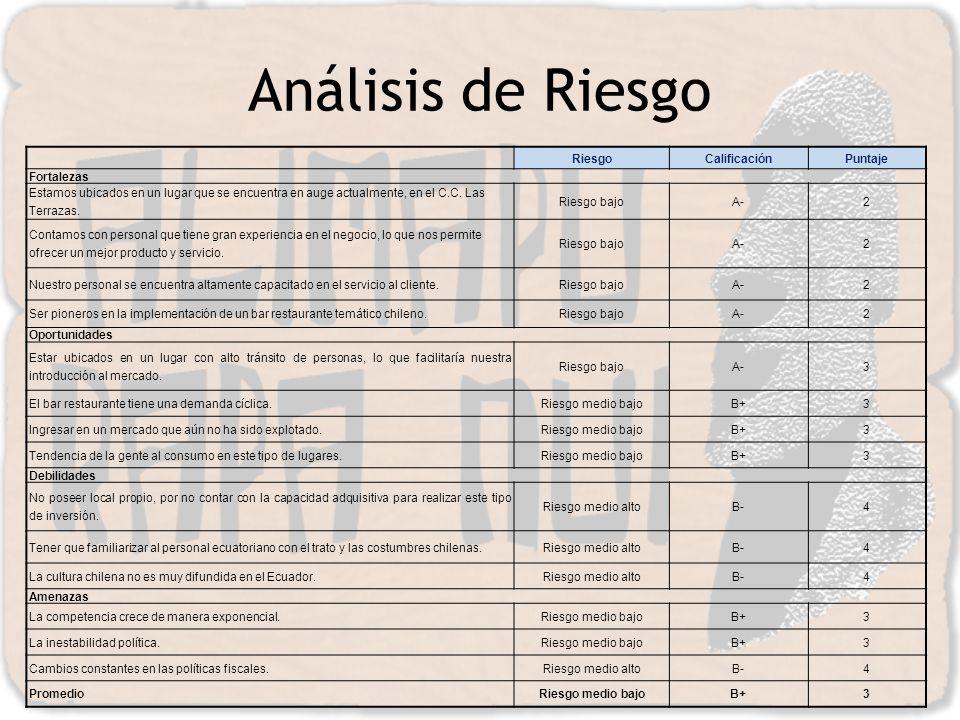 Análisis de Riesgo RiesgoCalificaciónPuntaje Fortalezas Estamos ubicados en un lugar que se encuentra en auge actualmente, en el C.C. Las Terrazas. Ri