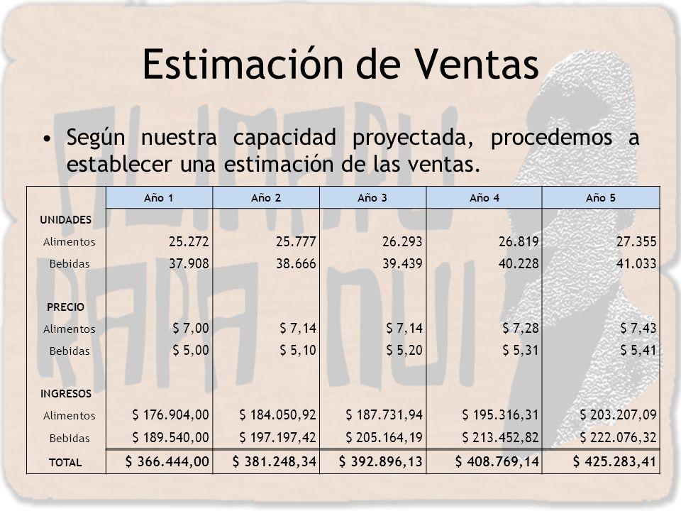 Estimación de Ventas Según nuestra capacidad proyectada, procedemos a establecer una estimación de las ventas. Año 1Año 2Año 3Año 4Año 5 UNIDADES Alim
