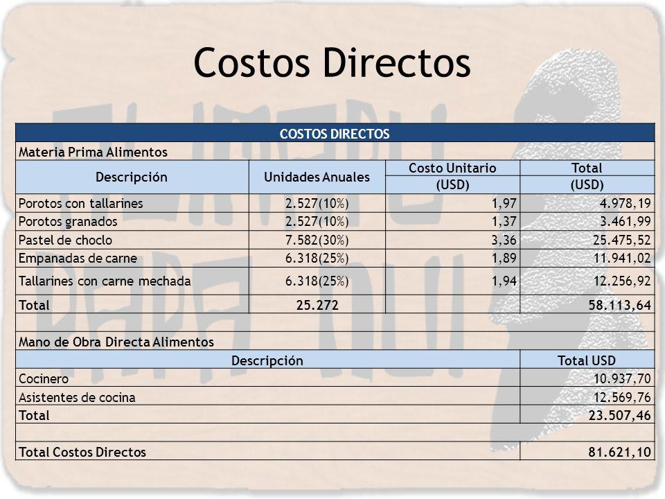 COSTOS DIRECTOS Materia Prima Alimentos DescripciónUnidades Anuales Costo UnitarioTotal (USD) Porotos con tallarines2.527(10%)1,974.978,19 Porotos gra