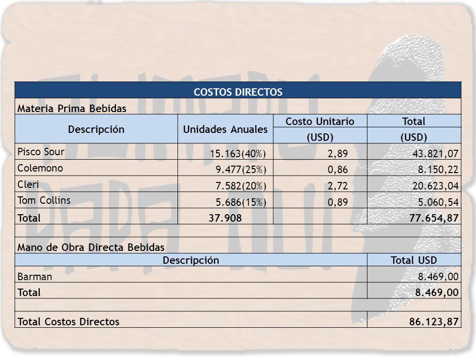 COSTOS DIRECTOS Materia Prima Bebidas DescripciónUnidades Anuales Costo UnitarioTotal (USD) Pisco Sour 15.163(40%) 2,89 43.821,07 Colemono 9.477(25%)