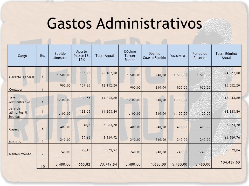Gastos Administrativos CargoNo. Sueldo Mensual Aporte Patron12, 15% Total Anual Décimo Tercer Sueldo Décimo Cuarto Sueldo Vacaciones Fondo de Reserva