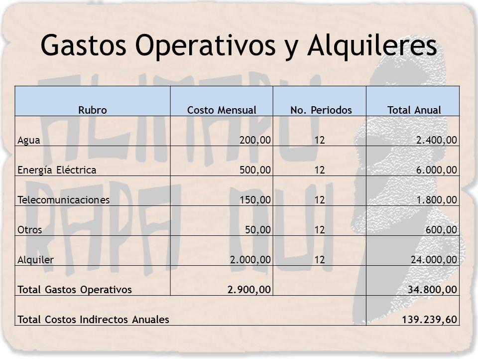 Gastos Operativos y Alquileres RubroCosto Mensual No. Periodos Total Anual Agua 200,00122.400,00 Energía Eléctrica 500,00126.000,00 Telecomunicaciones