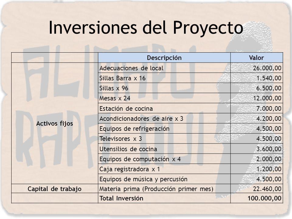 Inversiones del Proyecto DescripciónValor Activos fijos Adecuaciones de local26.000,00 Sillas Barra x 161.540,00 Sillas x 966.500,00 Mesas x 2412.000,