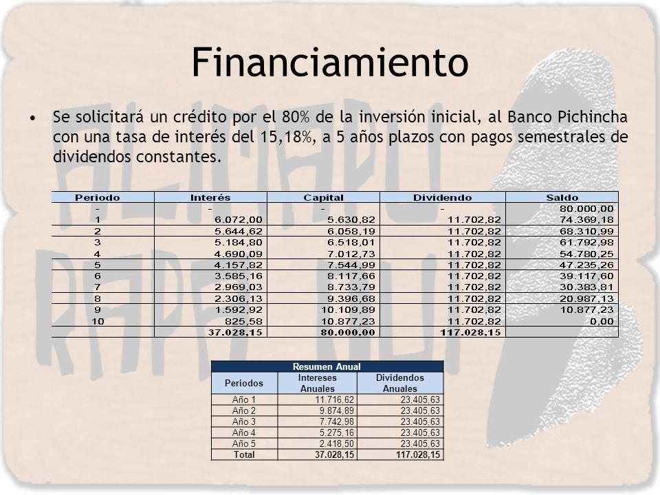 Financiamiento Se solicitará un crédito por el 80% de la inversión inicial, al Banco Pichincha con una tasa de interés del 15,18%, a 5 años plazos con