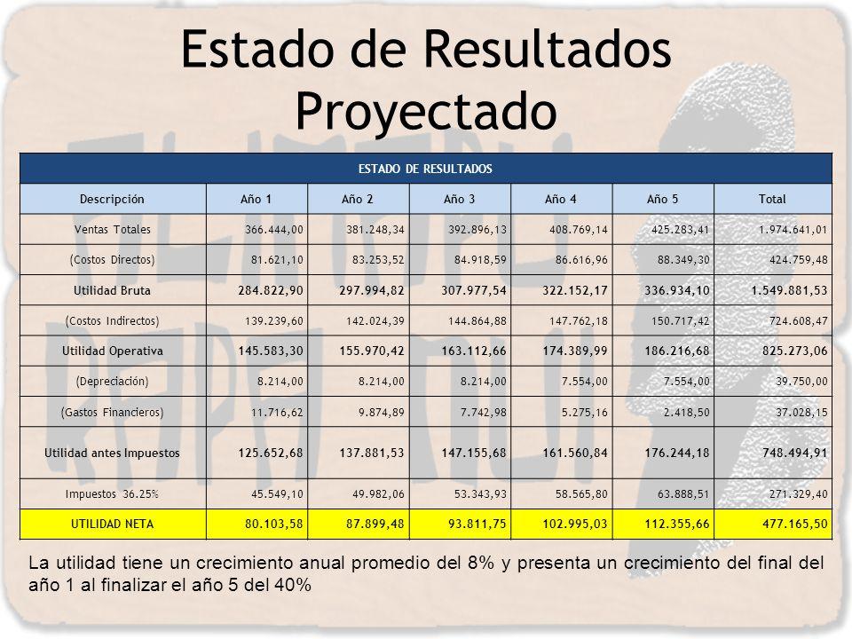 Estado de Resultados Proyectado ESTADO DE RESULTADOS DescripciónAño 1Año 2Año 3Año 4Año 5Total Ventas Totales366.444,00381.248,34392.896,13408.769,144