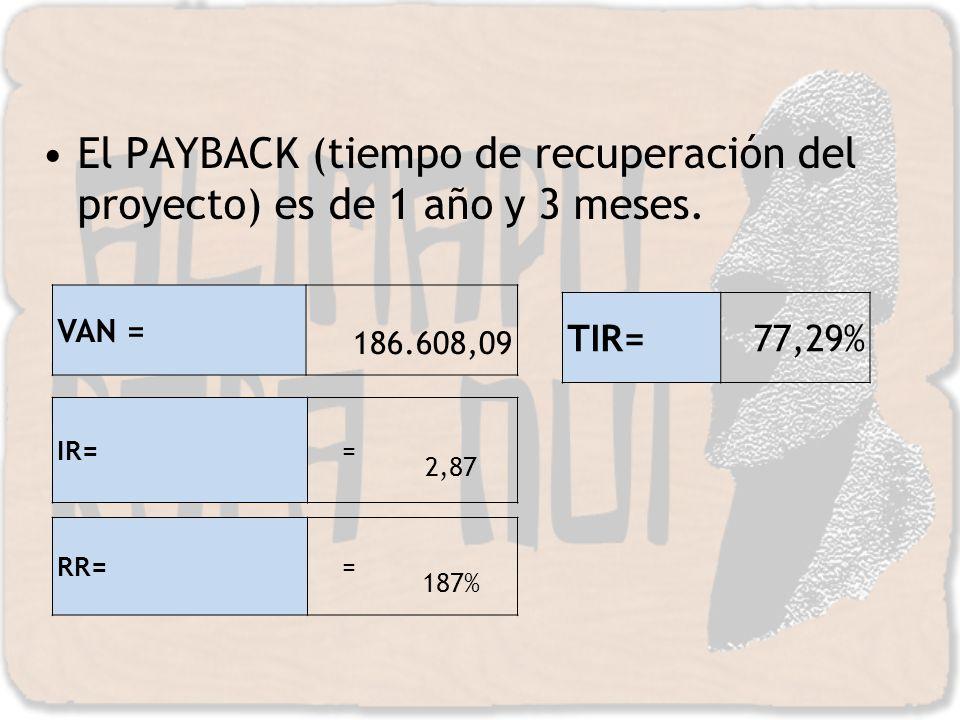 El PAYBACK (tiempo de recuperación del proyecto) es de 1 año y 3 meses. VAN = 186.608,09 IR= = 2,87 RR= = 187% TIR=77,29%
