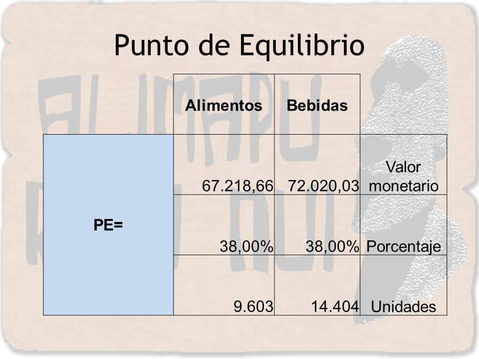 Punto de Equilibrio AlimentosBebidas PE= 67.218,66 72.020,03 Valor monetario 38,00% Porcentaje 9.603 14.404Unidades