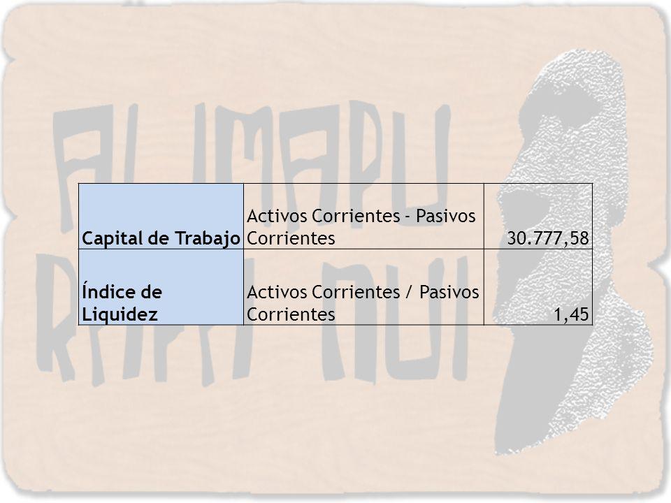 Capital de Trabajo Activos Corrientes - Pasivos Corrientes30.777,58 Índice de Liquidez Activos Corrientes / Pasivos Corrientes 1,45