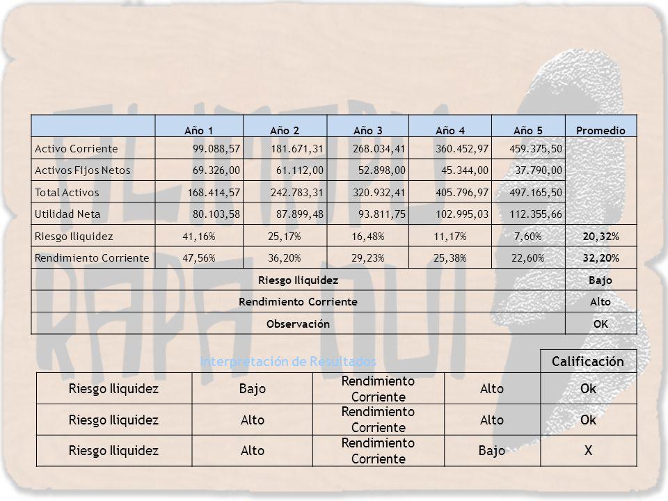 Año 1Año 2Año 3Año 4Año 5Promedio Activo Corriente99.088,57181.671,31268.034,41360.452,97459.375,50 Activos Fijos Netos69.326,0061.112,0052.898,0045.3