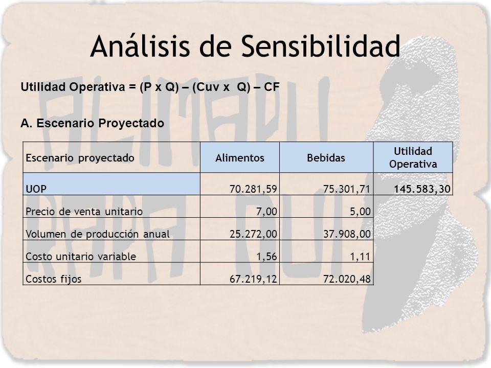 Análisis de Sensibilidad Utilidad Operativa = (P x Q) – (Cuv x Q) – CF A. Escenario Proyectado Escenario proyectadoAlimentosBebidas Utilidad Operativa