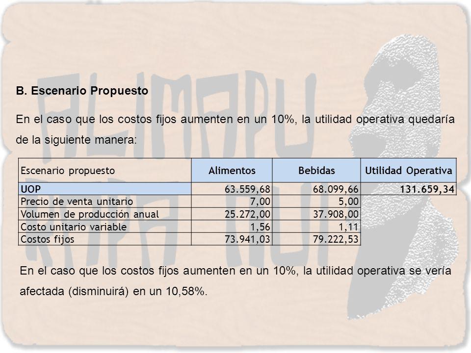 B. Escenario Propuesto En el caso que los costos fijos aumenten en un 10%, la utilidad operativa quedaría de la siguiente manera: Escenario propuestoA