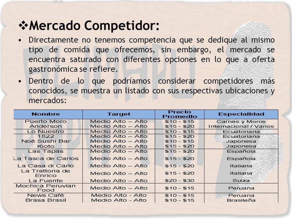 Mercado Competidor: Directamente no tenemos competencia que se dedique al mismo tipo de comida que ofrecemos, sin embargo, el mercado se encuentra sat