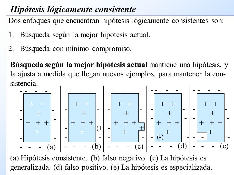 Hipótesis lógicamente consistente Dos enfoques que encuentran hipótesis lógicamente consistentes son: 1.Búsqueda según la mejor hipótesis actual.