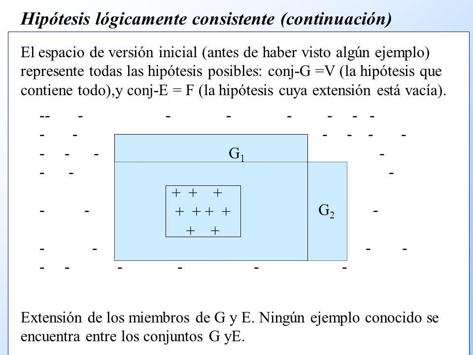 Hipótesis lógicamente consistente (continuación) El espacio de versión inicial (antes de haber visto algún ejemplo) represente todas las hipótesis posibles: conj-G =V (la hipótesis que contiene todo),y conj-E = F (la hipótesis cuya extensión está vacía).