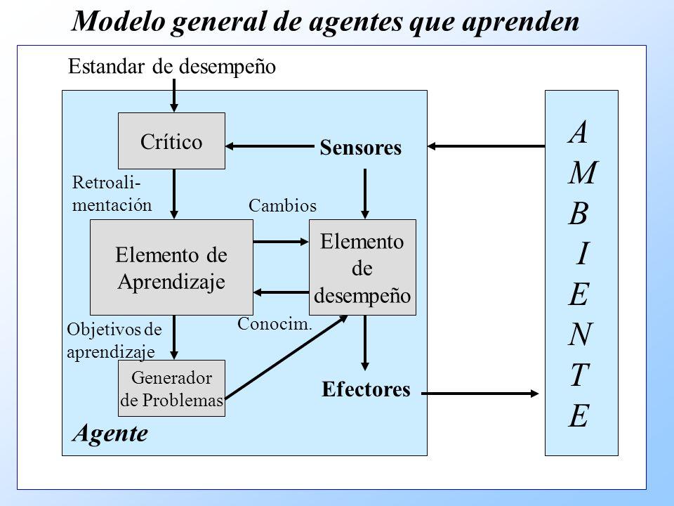 Retroali- mentación Modelo general de agentes que aprenden Elemento de desempeño Elemento de Aprendizaje Crítico Generador de Problemas Sensores Efectores Agente Retroali- mentación Cambios Conocim.