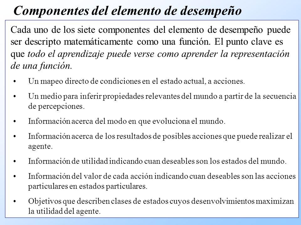 Componentes del elemento de desempeño Un mapeo directo de condiciones en el estado actual, a acciones.