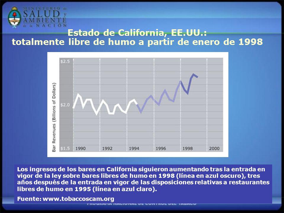 Estado de California, EE.UU.: totalmente libre de humo a partir de enero de 1998 Los ingresos de los bares en California siguieron aumentando tras la entrada en vigor de la ley sobre bares libres de humo en 1998 (línea en azul oscuro), tres años después de la entrada en vigor de las disposiciones relativas a restaurantes libres de humo en 1995 (línea en azul claro).