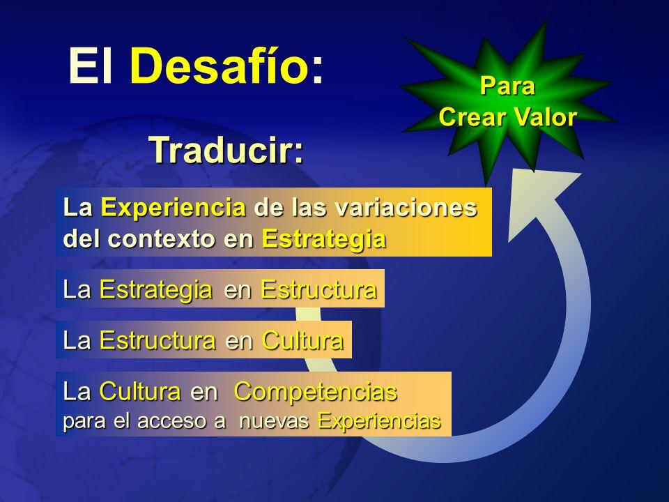 El Desafío: Traducir: La Experiencia de las variaciones del contexto en Estrategia La Estrategia en Estructura La Cultura en Competencias para el acce