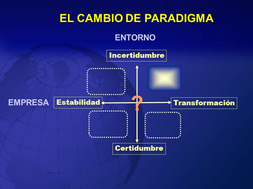 Incertidumbre Certidumbre ENTORNO Transformación Estabilidad EMPRESA EL CAMBIO DE PARADIGMA ?