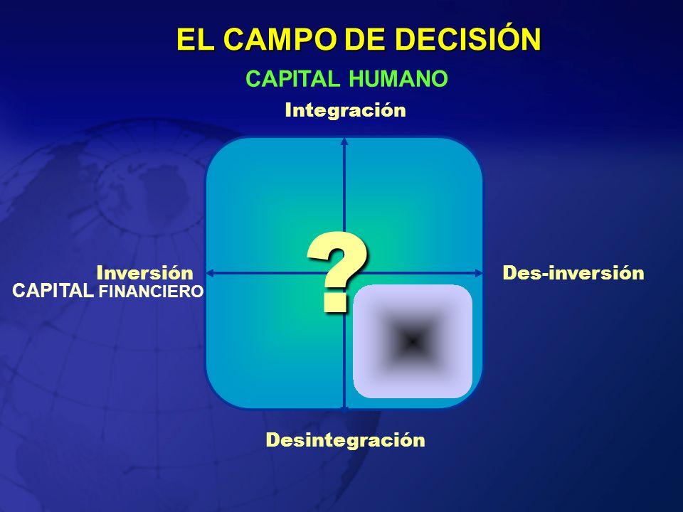 Des-inversiónInversión CAPITAL FINANCIERO Integración Desintegración CAPITAL HUMANO EL CAMPO DE DECISIÓN ?
