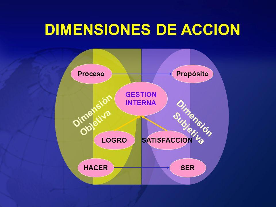 DIMENSIONES DE ACCION Dimensión Objetiva Dimensión Subjetiva GESTION INTERNA Proceso Propósito HACERSER LOGROSATISFACCION