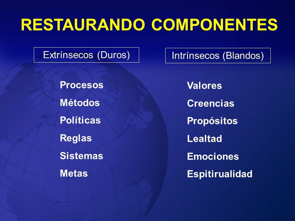 RESTAURANDO COMPONENTES Extrínsecos (Duros) Intrínsecos (Blandos) Procesos Métodos Políticas Reglas Sistemas Metas Valores Creencias Propósitos Lealta
