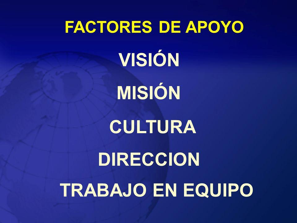 FACTORES DE APOYO MISIÓN VISIÓN CULTURA DIRECCION TRABAJO EN EQUIPO
