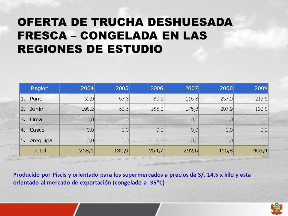 OFERTA DE TRUCHA DESHUESADA FRESCA – CONGELADA EN LAS REGIONES DE ESTUDIO Producido por Piscis y orientado para los supermercados a precios de S/. 14,