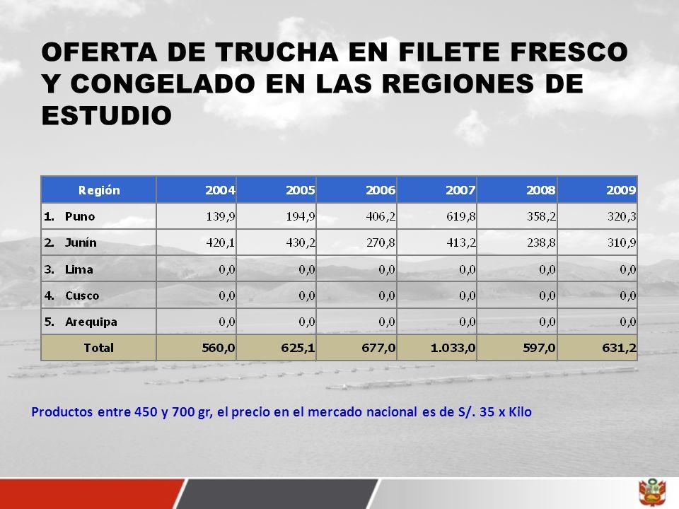 OFERTA DE TRUCHA EN FILETE FRESCO Y CONGELADO EN LAS REGIONES DE ESTUDIO Productos entre 450 y 700 gr, el precio en el mercado nacional es de S/. 35 x
