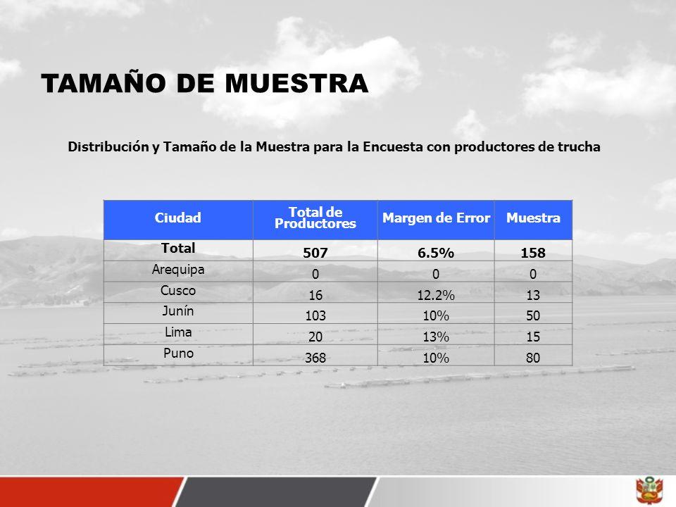 TAMAÑO DE MUESTRA Distribución y Tamaño de la Muestra para la Encuesta con productores de trucha Ciudad Total de Productores Margen de ErrorMuestra To
