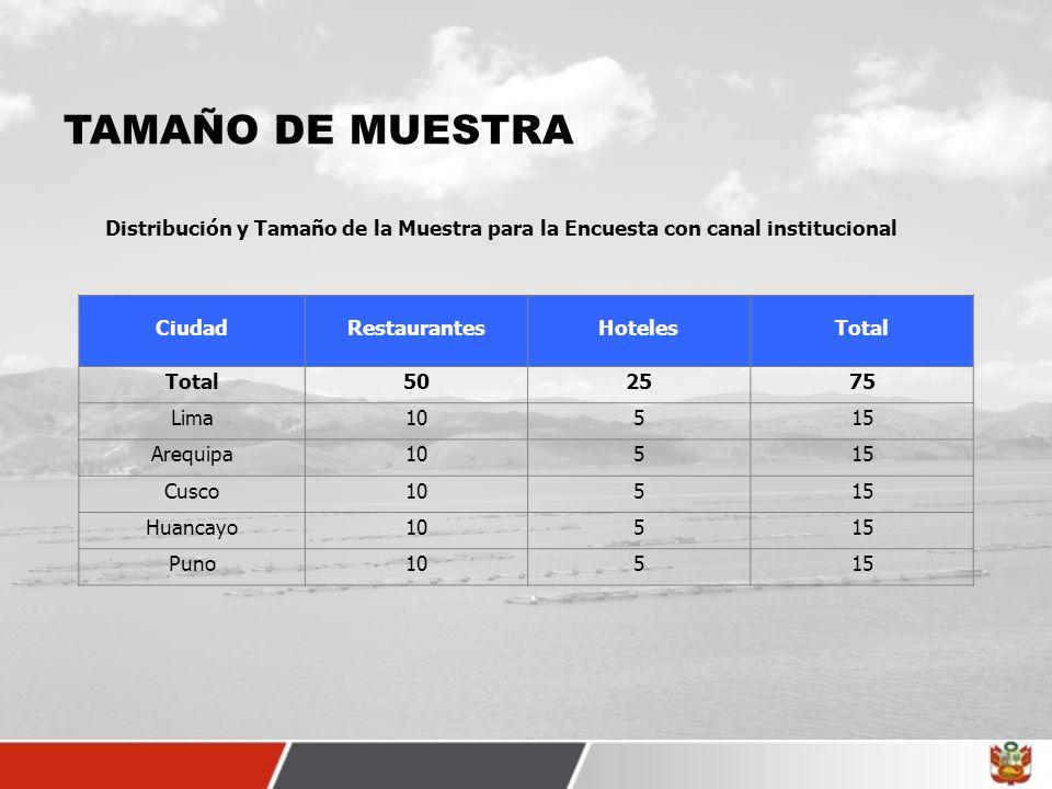 TAMAÑO DE MUESTRA Distribución y Tamaño de la Muestra para la Encuesta con canal institucional CiudadRestaurantesHotelesTotal 502575 Lima10515 Arequip