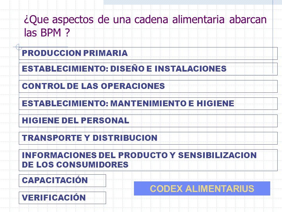 Implicaciones de las BPM Instalaciones, Equipos y Utensilios. Materias Primas. Personal. Higiene de Elaboración. Almacenamiento y Transporte. Control